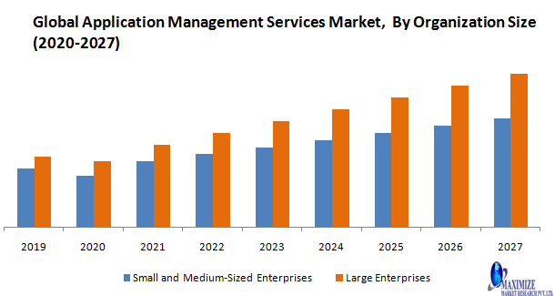 Global Application Management Services Market