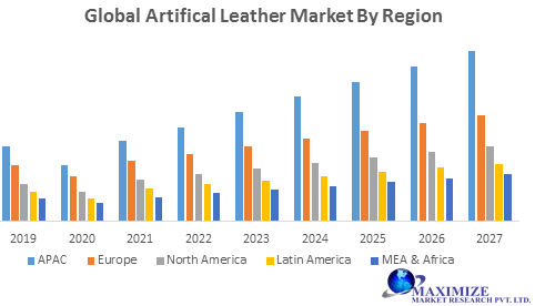 Global Artificial Leather Market