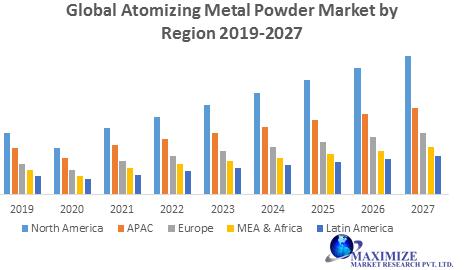 Global Atomizing Metal Powder Market