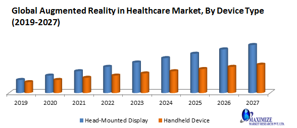 Global Augmented Reality in Healthcare Market