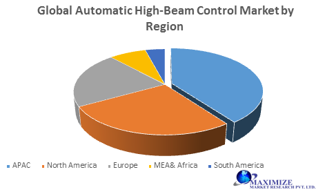 Global Automatic High-Beam Control Market