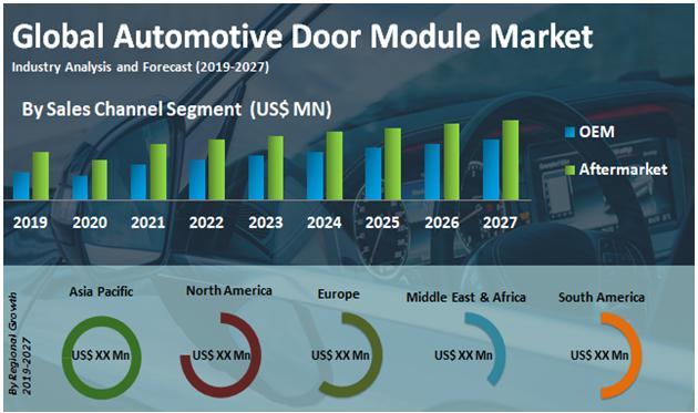 Global Automotive Door Module Market