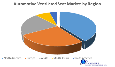 Global Automotive Ventilated Seat Market
