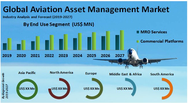 Global Aviation Asset Management Market