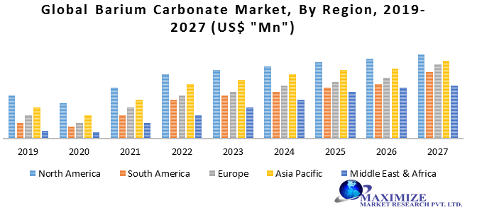 Global Barium Carbonate Market: Industry Analysis and Forecast (2020-2027) – by Product, Application, Form, and Region.