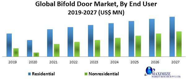 Global Bifold Door Market