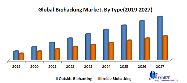 Global Biohacking Market