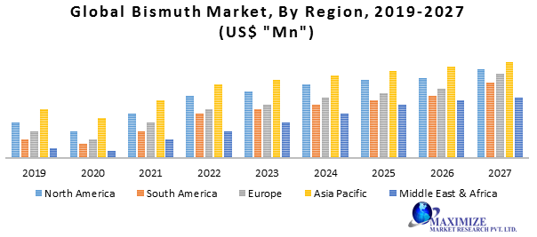 Global Bismuth Market