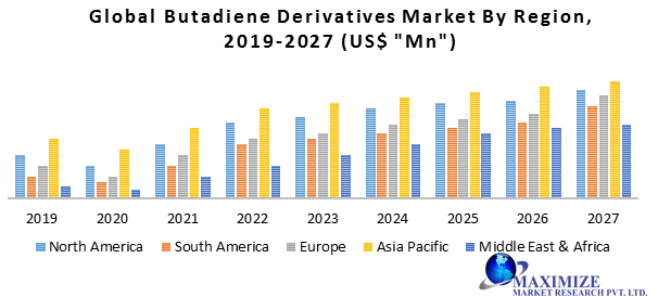 Global Butadiene Derivatives Market1