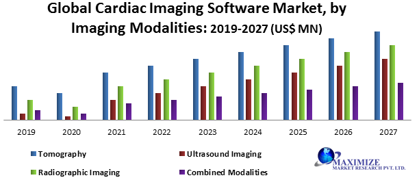 Global Cardiac Imaging Software Market