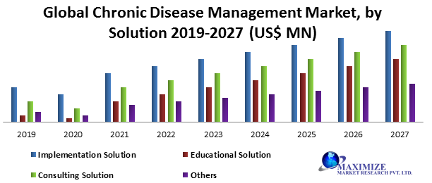 Global Chronic Disease Management Market