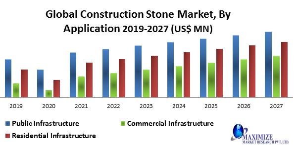 Global Construction Stone Market