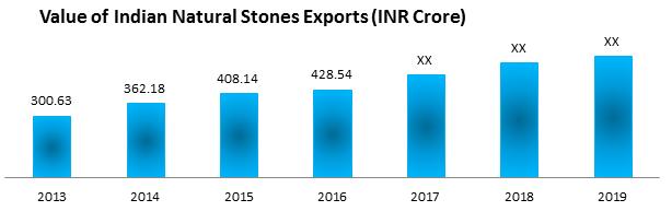 Global Construction Stone Market1