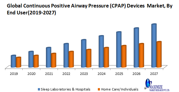 Global Continuous Positive Airway Pressure (CPAP) Devices Market