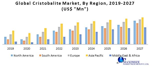 Global Cristobalite Market
