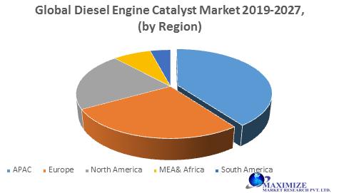 Global Diesel Engine Catalyst Market