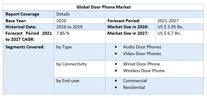 Global Door Phone Market