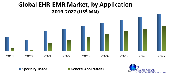 Global EHR-EMR Market