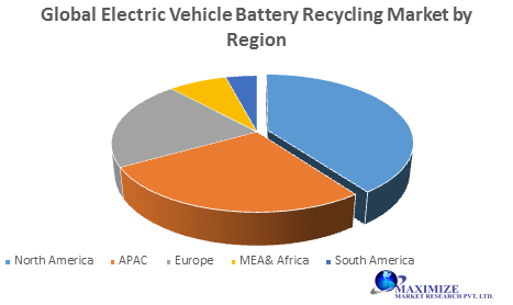 Global Electric Vehicle Battery Recycling Market