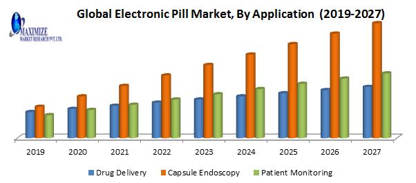 Global Electronic Pill Market