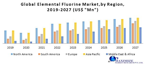 Global Elemental Fluorine Market