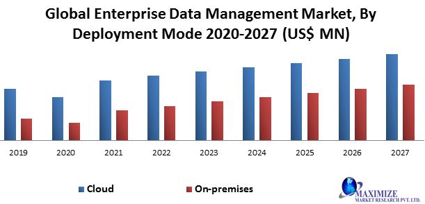 Global Enterprise Data Management Market