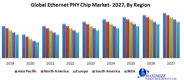Global Ethernet PHY chip market