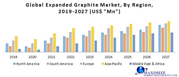 Global Expanded Graphite Market