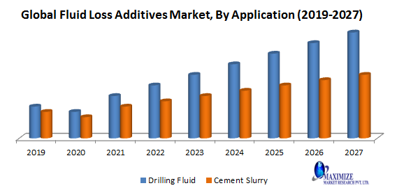 Global Fluid Loss Additives Market