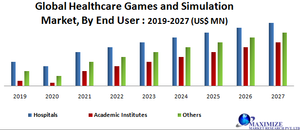 Global Healthcare Games and Simulation Market