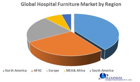 Global Hospital Furniture Market- Forecast and Analysis (2020-2027)