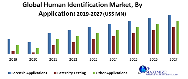 Global Human Identification Market