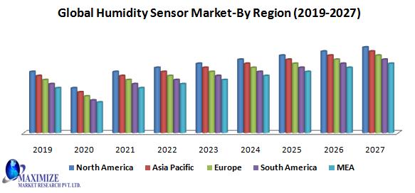 Global Humidity Sensor Market