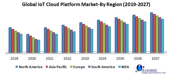 Global IoT Cloud Platform Market