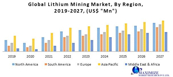 Global Lithium Mining Market