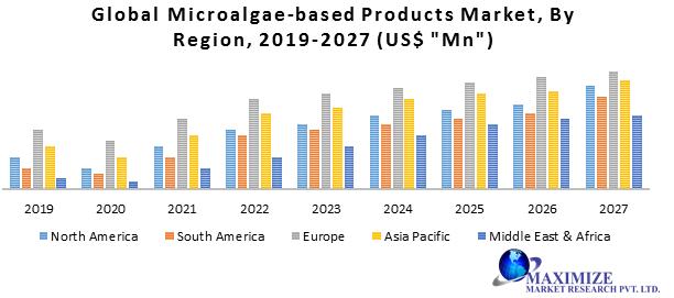 Global Microalgae-based Products Market
