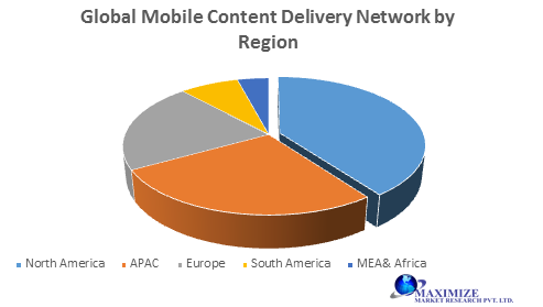 Global Mobile Content Delivery Network Market -Forecast and Analysis (2019-2027)
