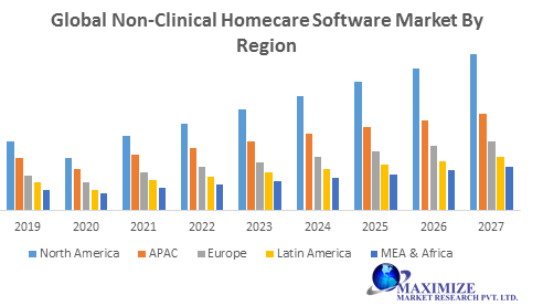 Global Non-Clinical Homecare Software Market