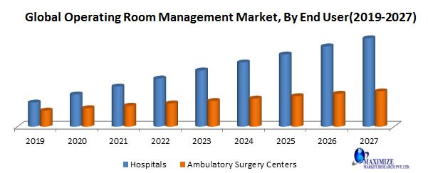 Global Operating Room Management Market