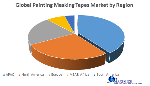Global Painting Masking Tapes Market