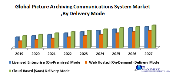 Global Picture Archiving Communications System Market