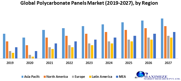 Global Polycarbonate Panels Market