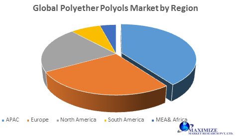 Global Polyether Polyols Market