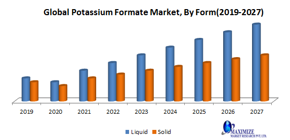 Global Potassium Formate Market