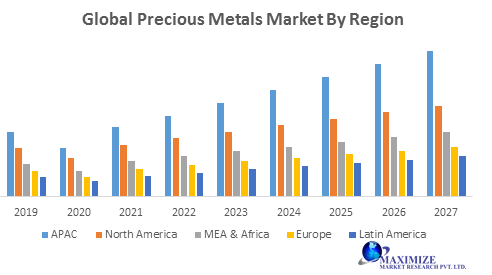 Global Precious Metals Market