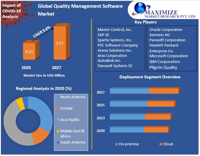 Global Quality Management Software Market