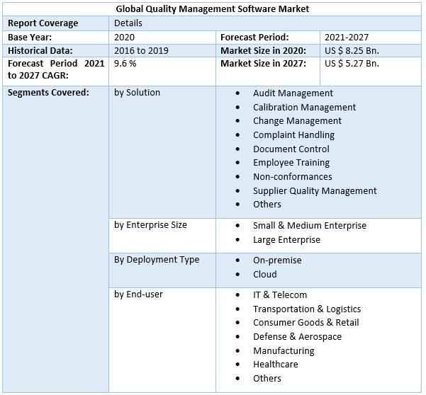 Global Quality Management Software Market 4