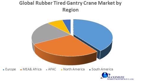 Global Rubber Tired Gantry Crane Market