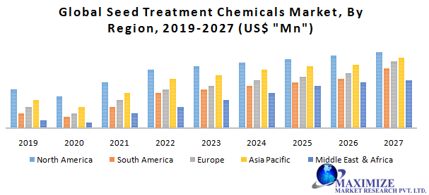 Global Seed Treatment Chemicals Market