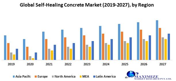 Global Self-Healing Concrete Market